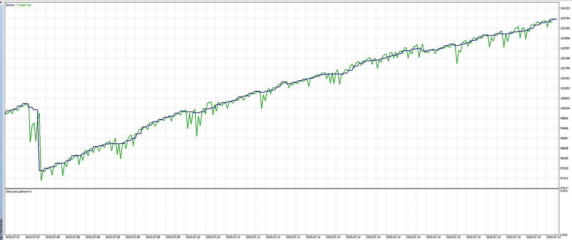 График доходности в идеальные дни