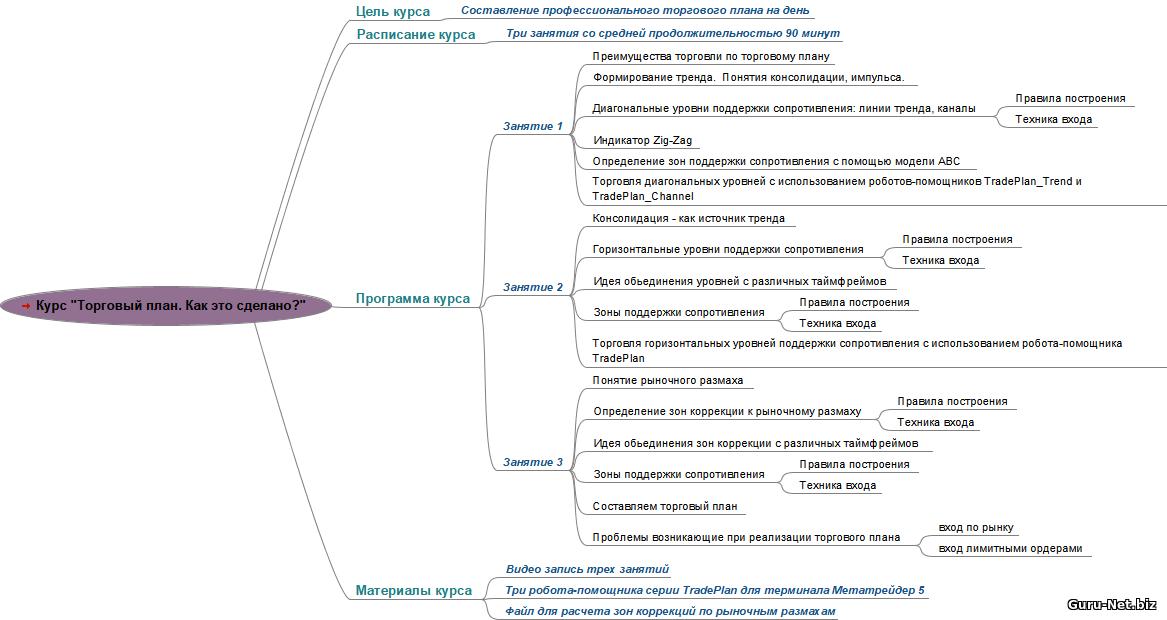 Структура курса Торговый план. Как это сделано