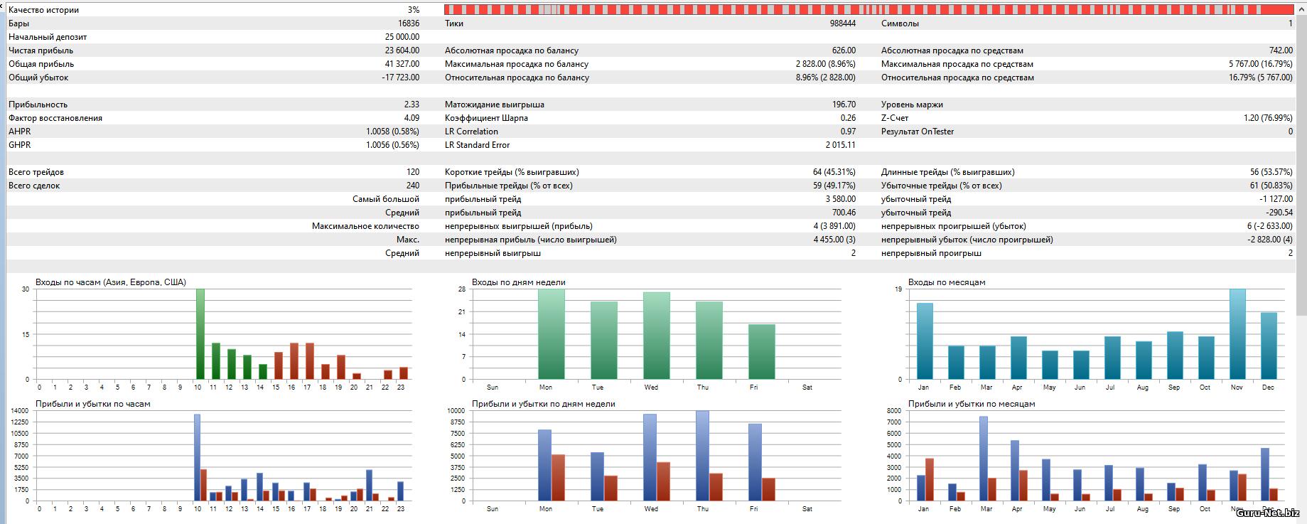 Статистика торговли робота BBands Si с фильтром