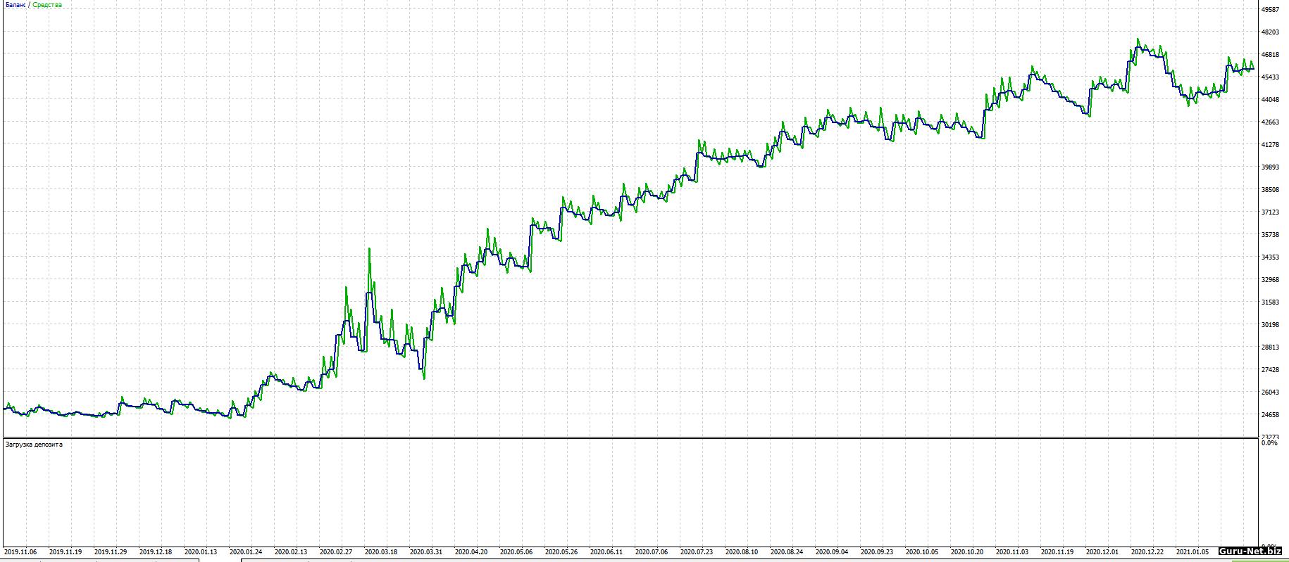 График доходности робота BBands Si