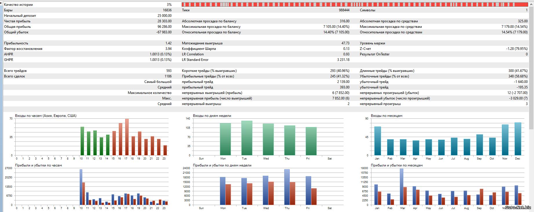 Статистика торговли робота Fractal Si