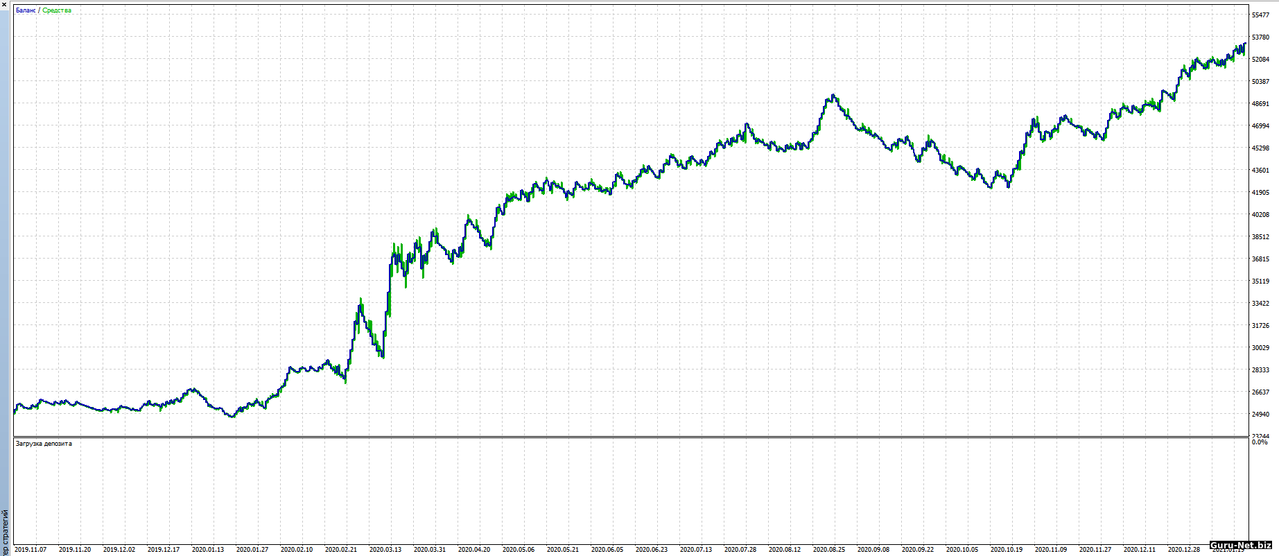 График доходности робота Fractal Si