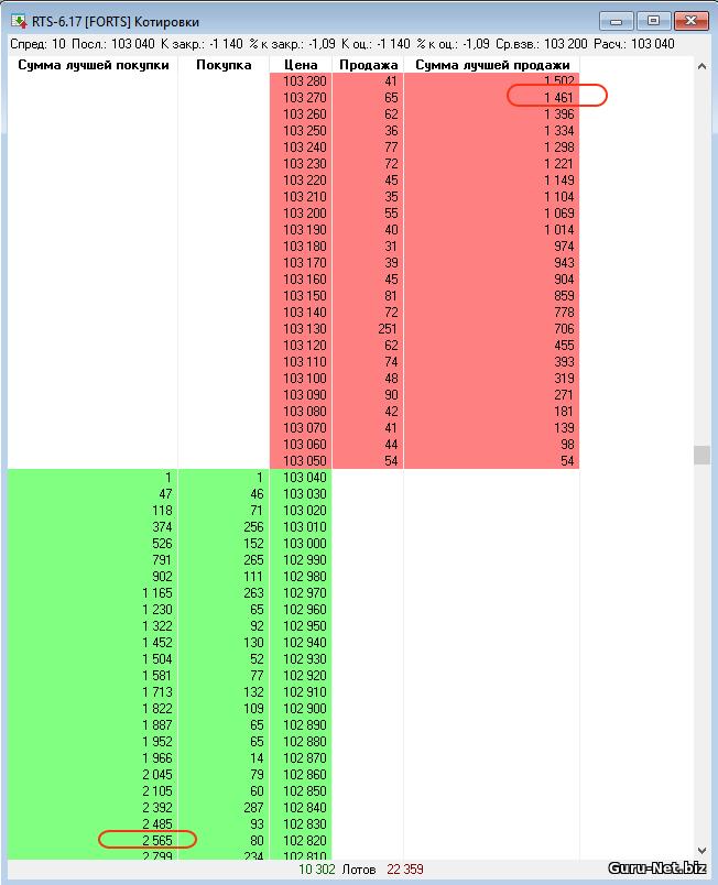 Настройка биржевого стакана цен